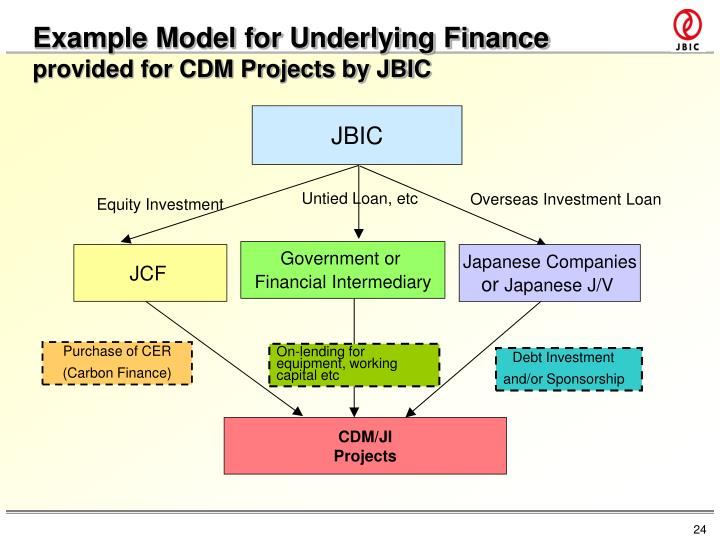 Example Model for Underlying Finance