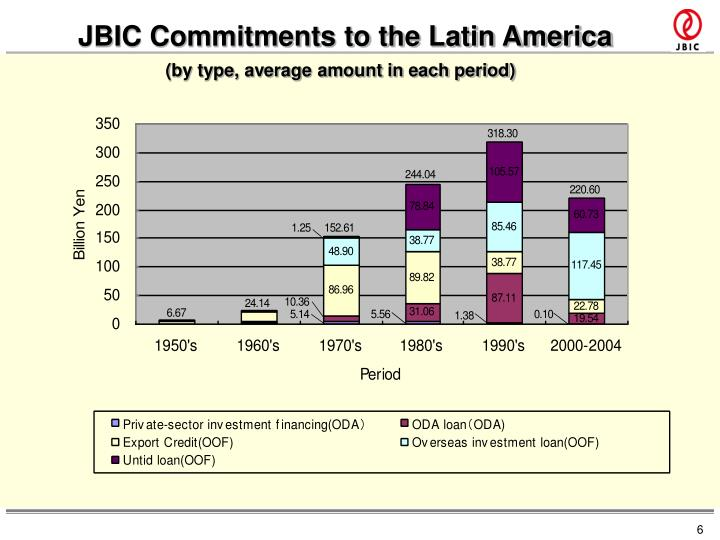 JBIC Commitments to the Latin America