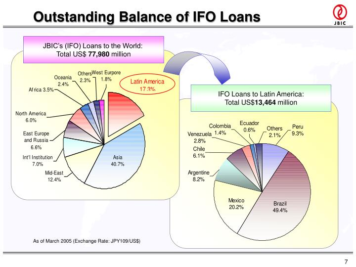 Outstanding Balance of IFO Loans