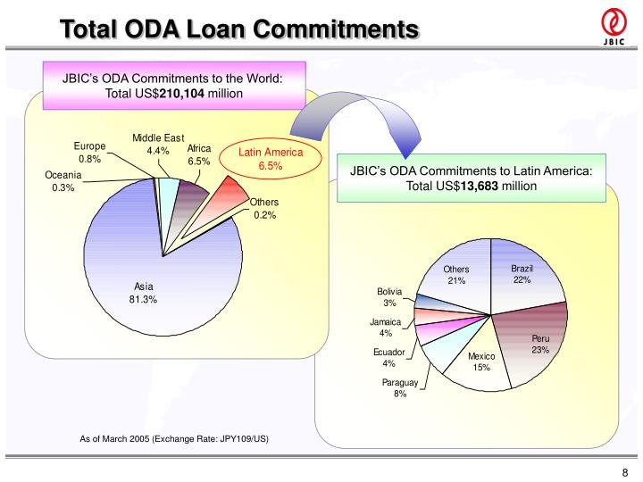 Total ODA Loan Commitments
