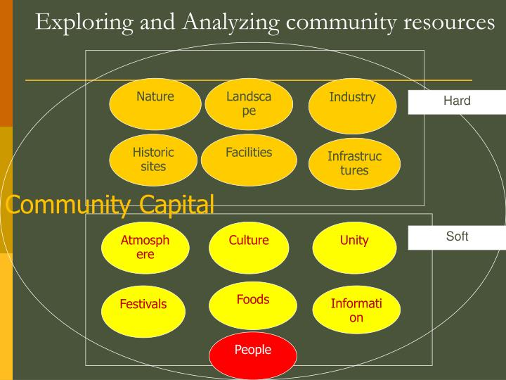 Exploring and Analyzing community resources