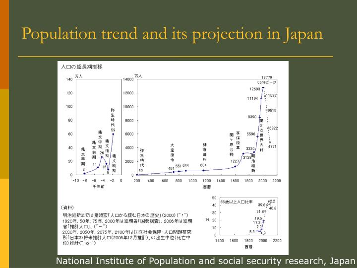 Population trend and its projection in Japan
