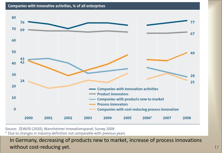 In Germany, decreasing of products new to market, increase of process innovations without cost-reducing yet.