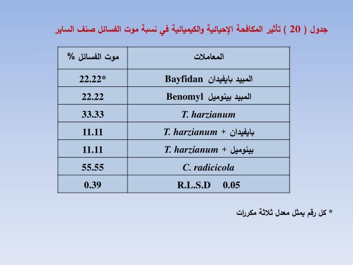 جدول ( 20 ) تأثير المكافحة الإحيائية والكيميائية في نسبة موت الفسائل صنف الساير
