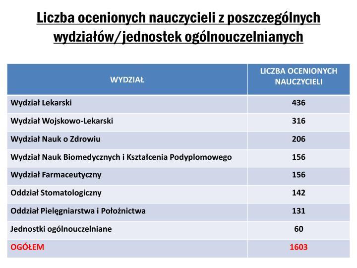 Liczba ocenionych nauczycieli z poszczególnych wydziałów/jednostek ogólnouczelnianych