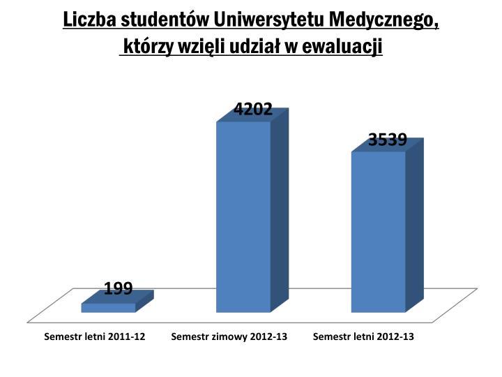 Liczba studentów Uniwersytetu Medycznego,