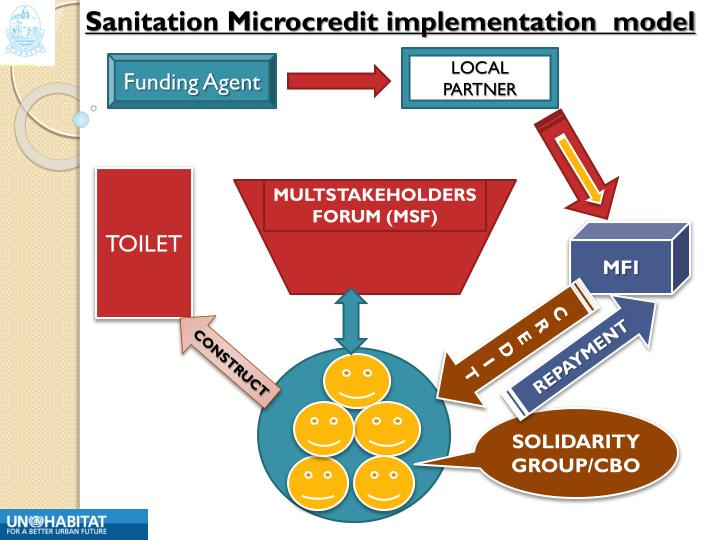 Sanitation Microcredit implementation  model