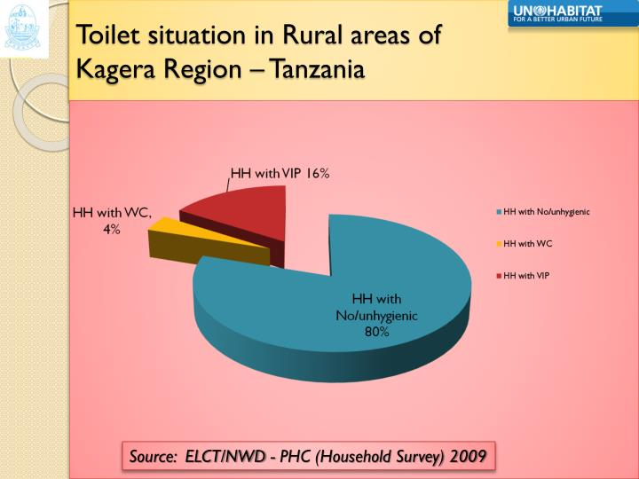 Toilet situation in Rural areas of