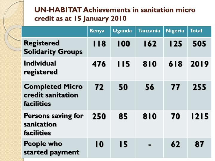 UN-HABITAT Achievements in sanitation micro credit as at 15 January 2010
