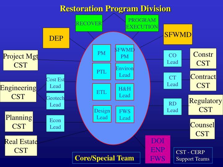 Restoration Program Division