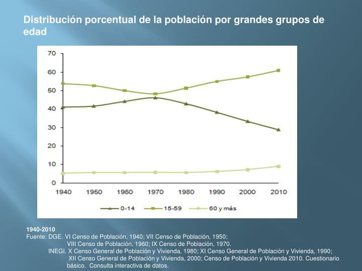 Distribucin porcentual de la poblacin por grandes grupos de edad