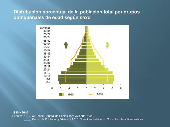 Distribucin porcentual de la poblacin total por grupos quinquenales de edad segn sexo
