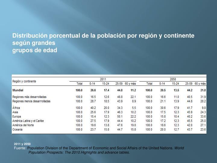 Distribucin porcentual de la poblacin por regin y continente segn grandes