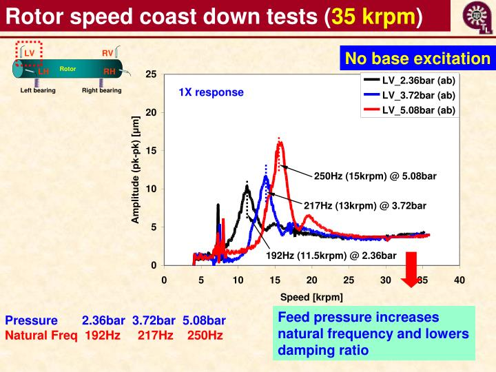 Rotor speed coast down tests (