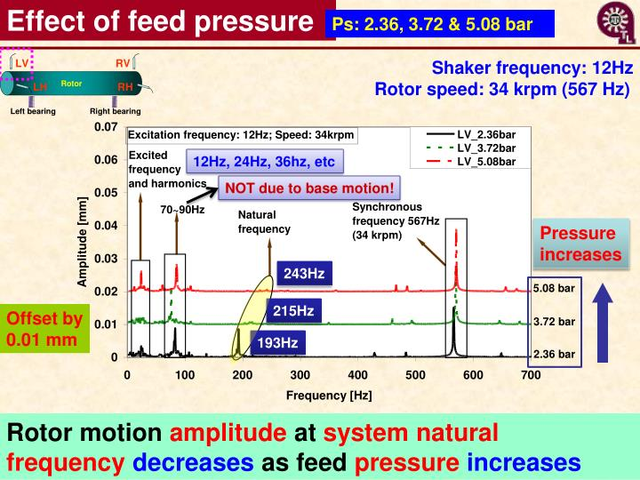 Effect of feed pressure
