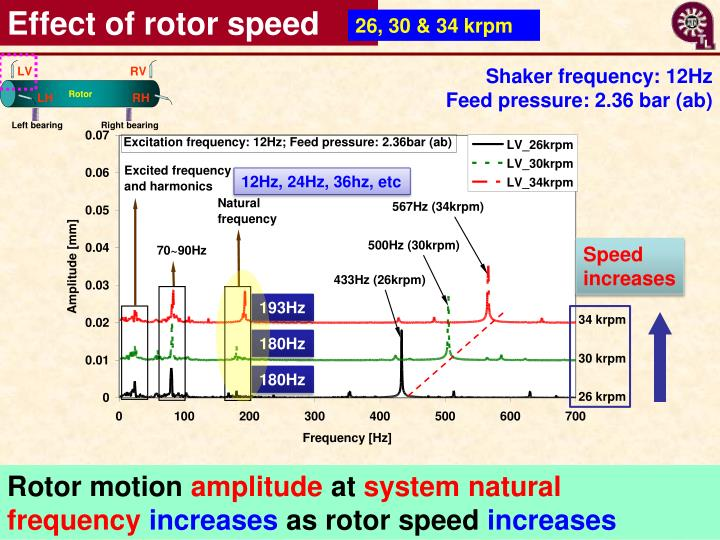 Effect of rotor speed