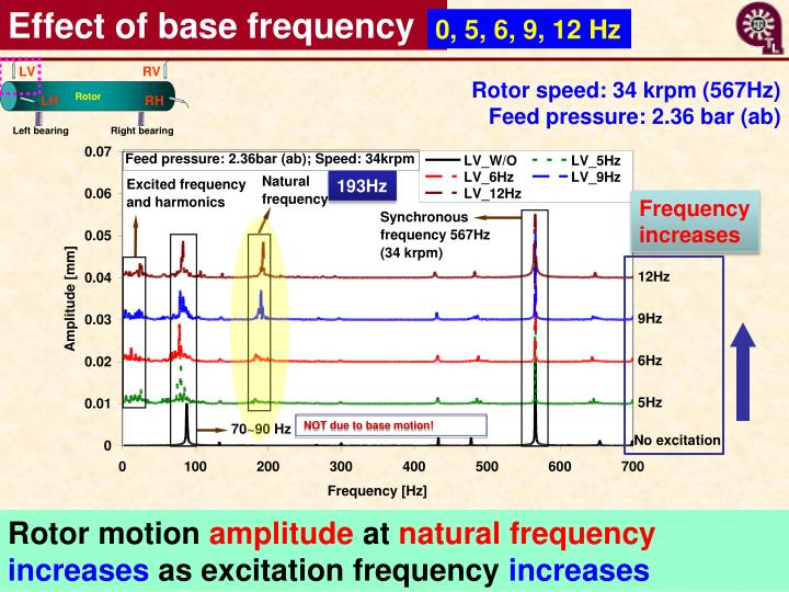Effect of base frequency
