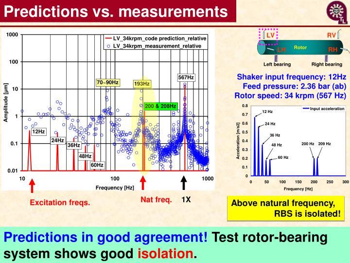 Predictions vs. measurements