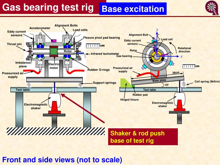 Gas bearing test rig