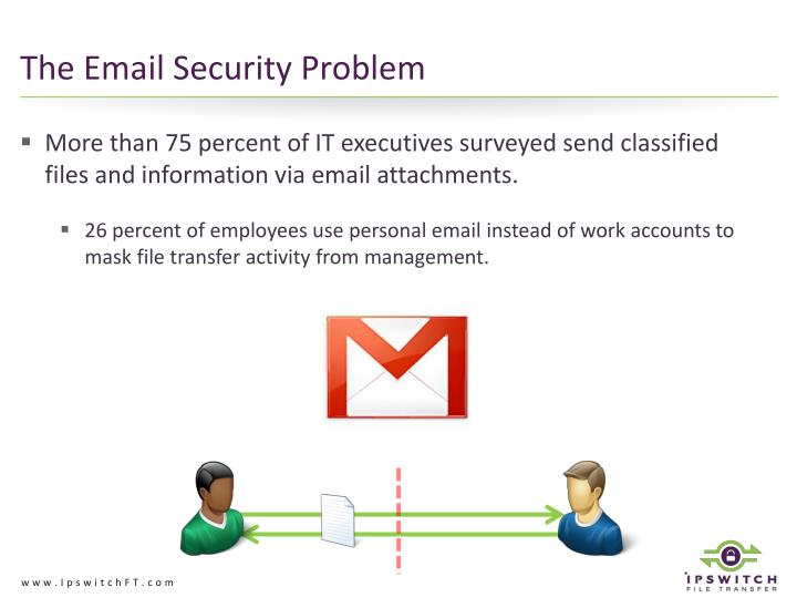 The Email Security Problem