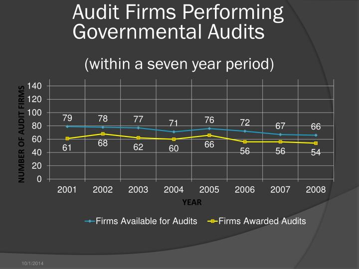 Audit Firms Performing Governmental Audits