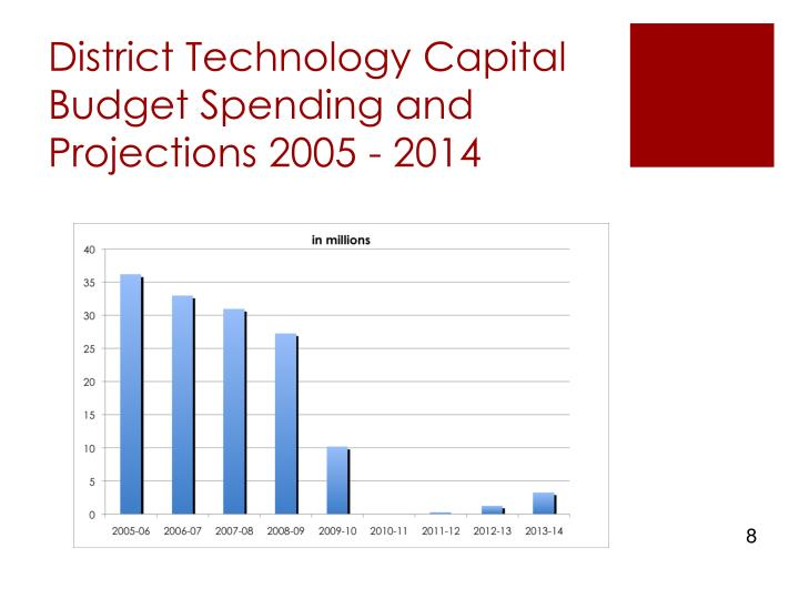 District Technology Capital Budget Spending and Projections 2005 - 2014