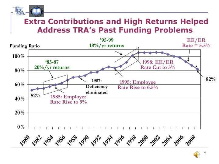 Extra Contributions and High Returns Helped Address TRA's Past Funding Problems