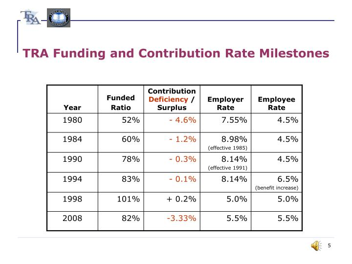 TRA Funding and Contribution Rate Milestones