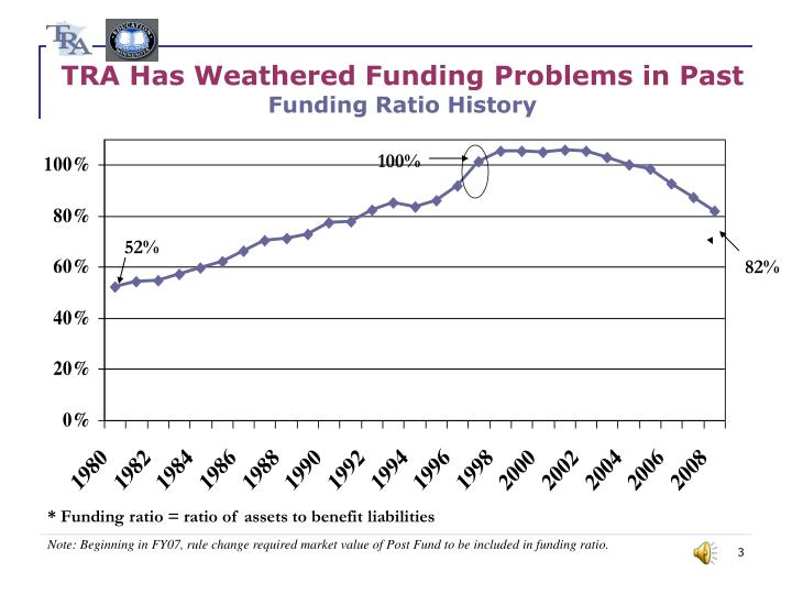 Tra has weathered funding problems in past funding ratio history