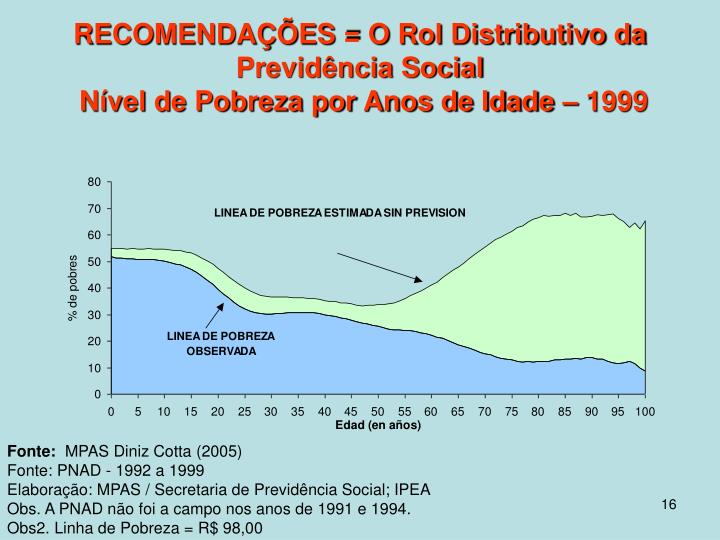 RECOMENDAÇÕES = O Rol Distributivo da Previdência Social