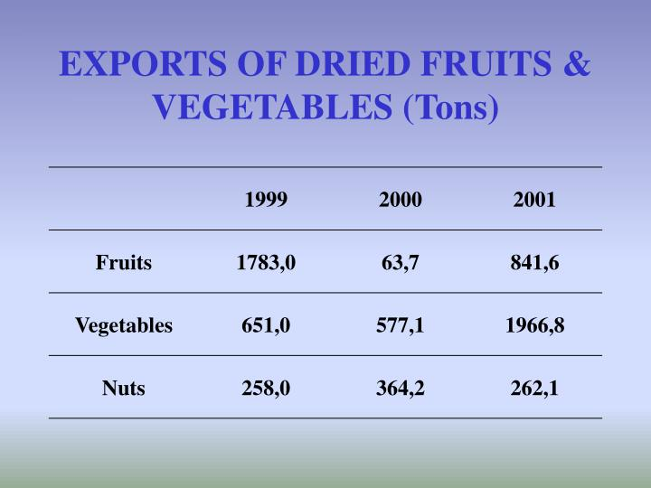 EXPORTS OF DRIED FRUITS & VEGETABLES (Tons)