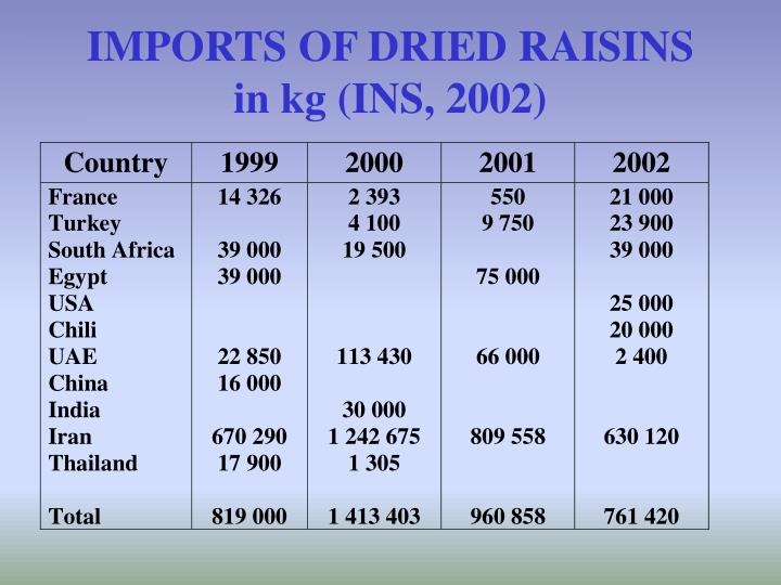 IMPORTS OF DRIED RAISINS in kg (INS, 2002)