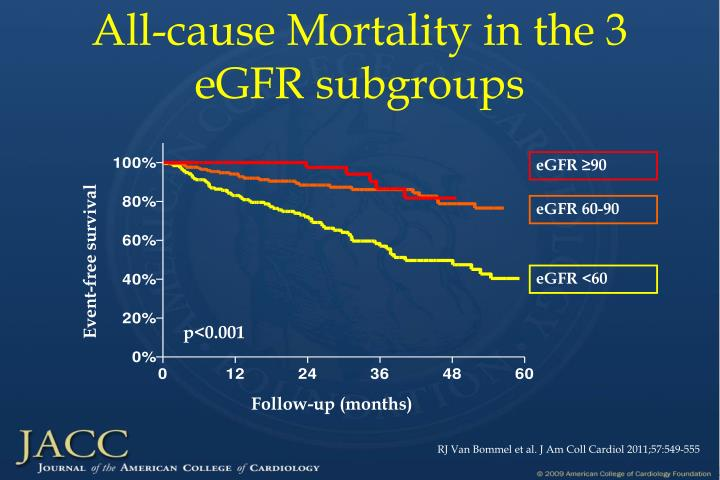 All-cause Mortality in the 3 eGFR subgroups