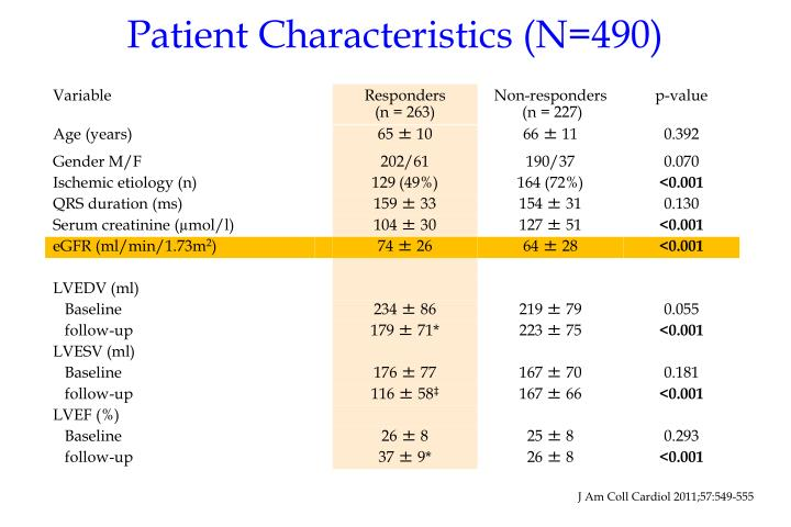 Patient Characteristics (N=490)