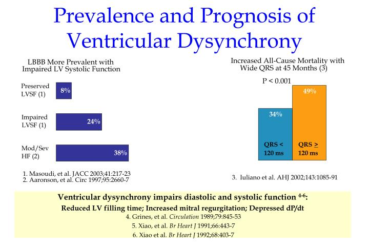 Prevalence and prognosis of ventricular dysynchrony