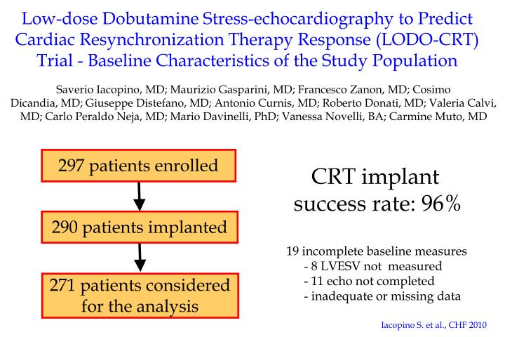 Low-dose Dobutamine Stress-echocardiography to Predict Cardiac Resynchronization Therapy Response (LODO-CRT) Trial - Baseline Characteristics of the Study Population