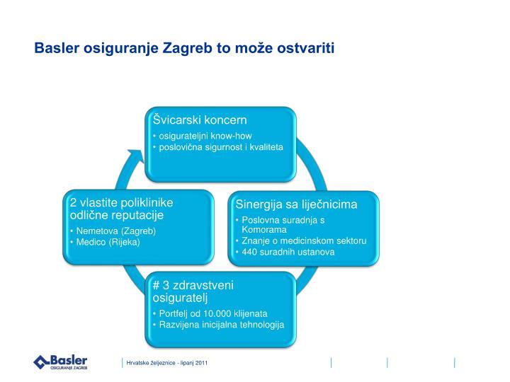 Basler osiguranje Zagreb to može ostvariti