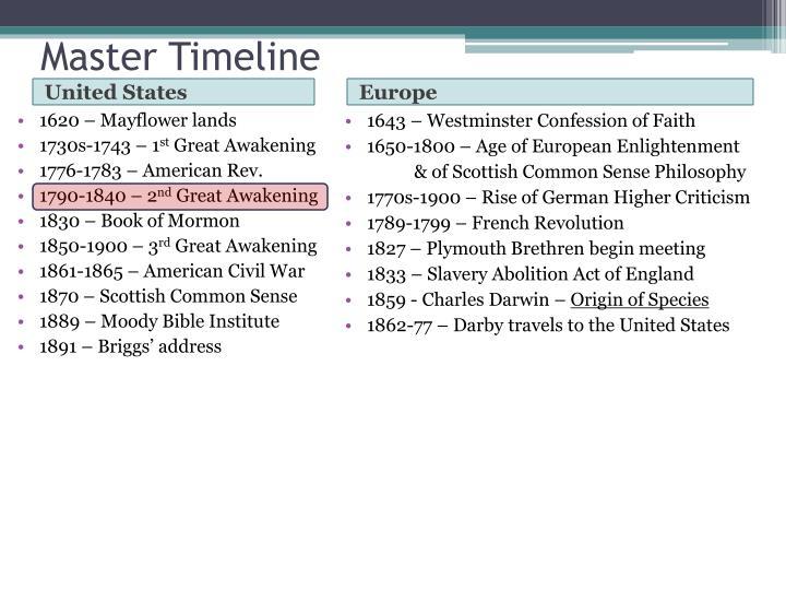 Master Timeline