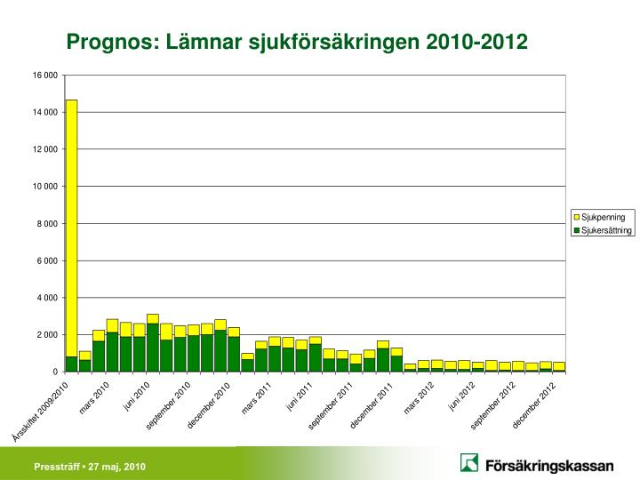 Prognos: Lämnar sjukförsäkringen 2010-2012