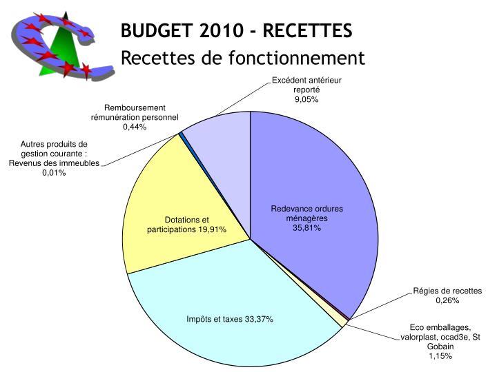 BUDGET 2010 - RECETTES