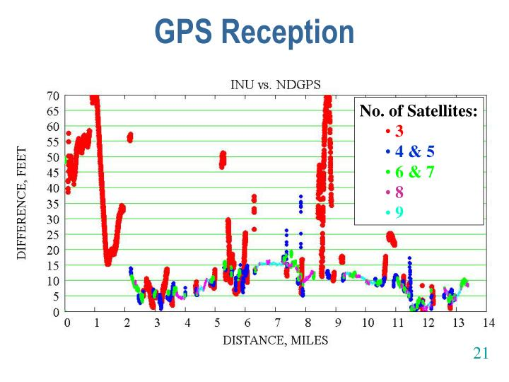 GPS Reception