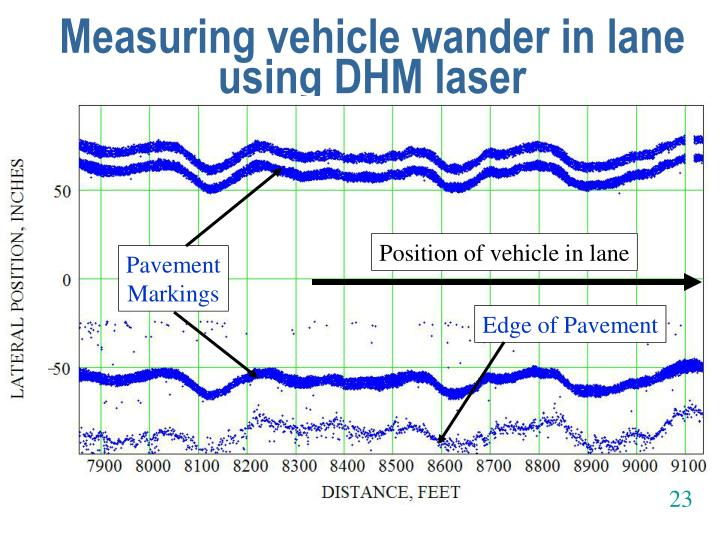 Measuring vehicle wander in lane using DHM laser