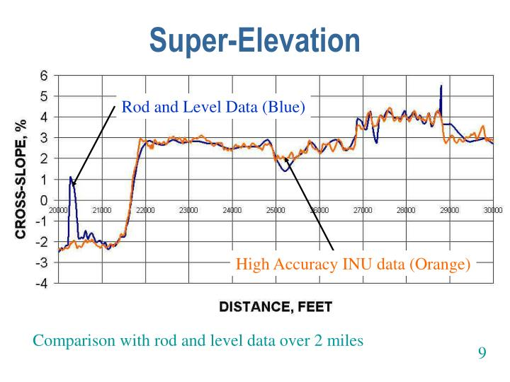 Super-Elevation