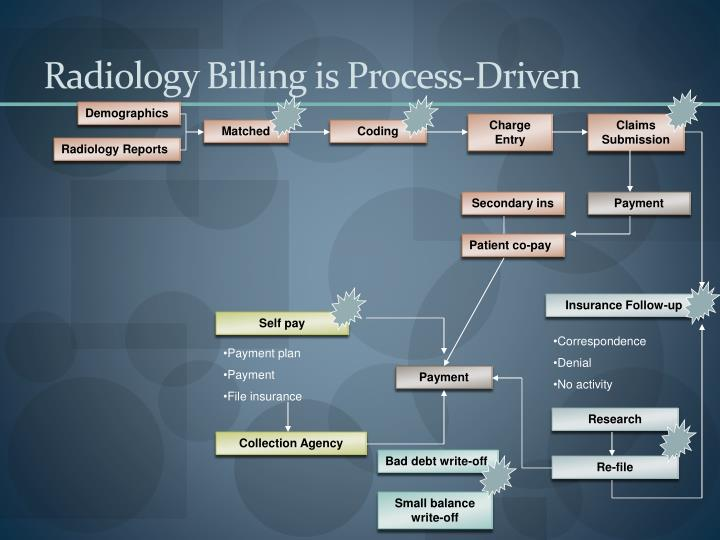 Radiology Billing is Process-Driven