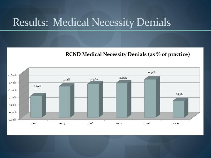 Results:  Medical Necessity Denials
