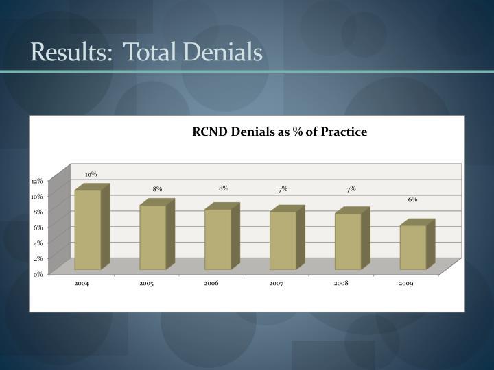 Results:  Total Denials