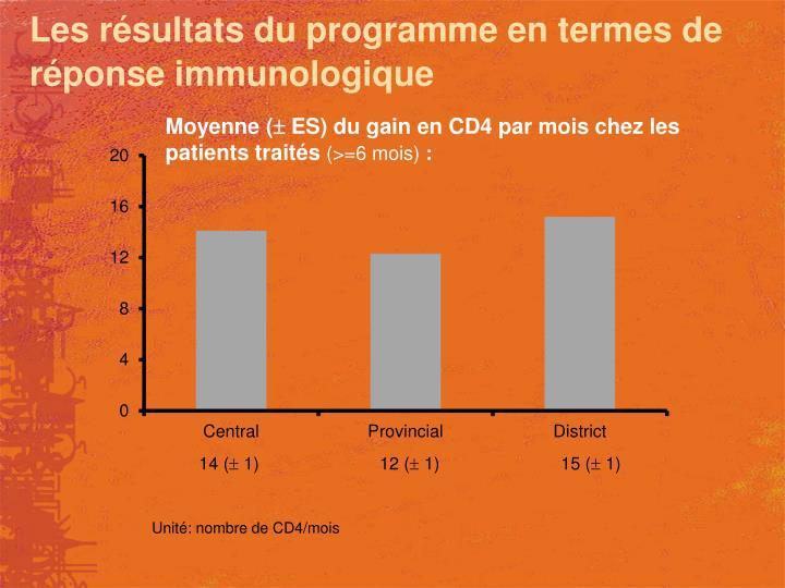 Les résultats du programme en termes de réponse immunologique