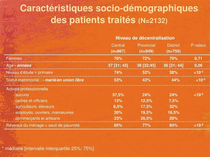 Caractéristiques socio-démographiques des patients traités