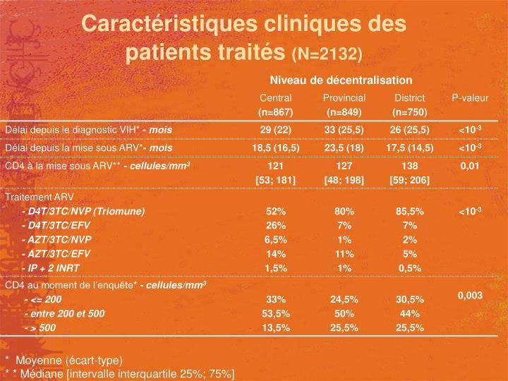 Caractéristiques cliniques des patients traités