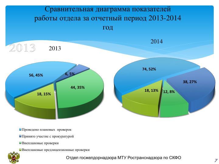Сравнительная диаграмма показателей  работы отдела за отчетный период 2013-2014 год